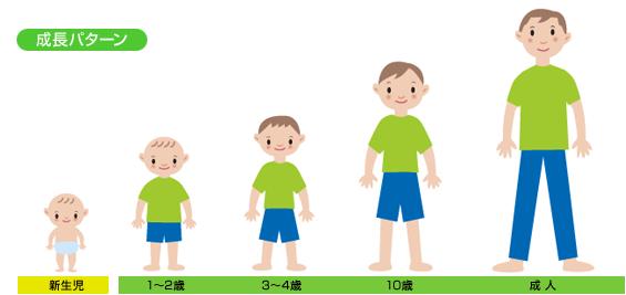 子供の成長